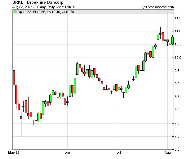 Daily Technical Chart for (NASDAQ: BRKL)