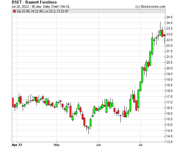 Daily Technical Chart for (NASDAQ: BSET)