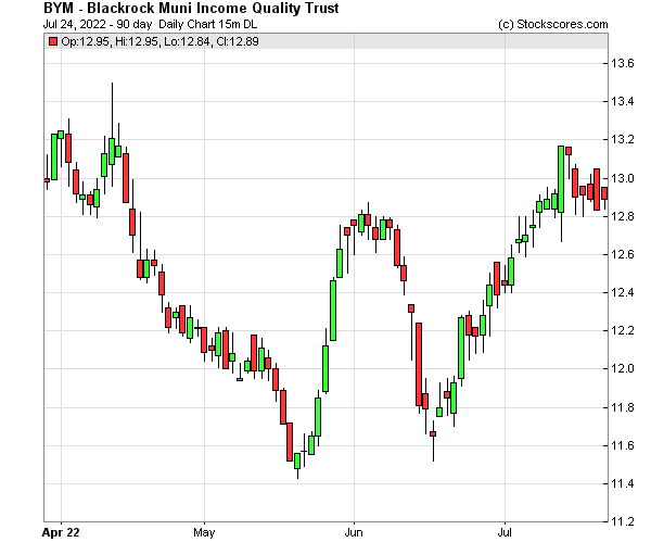 Daily Technical Chart for (NYSE: BYM)