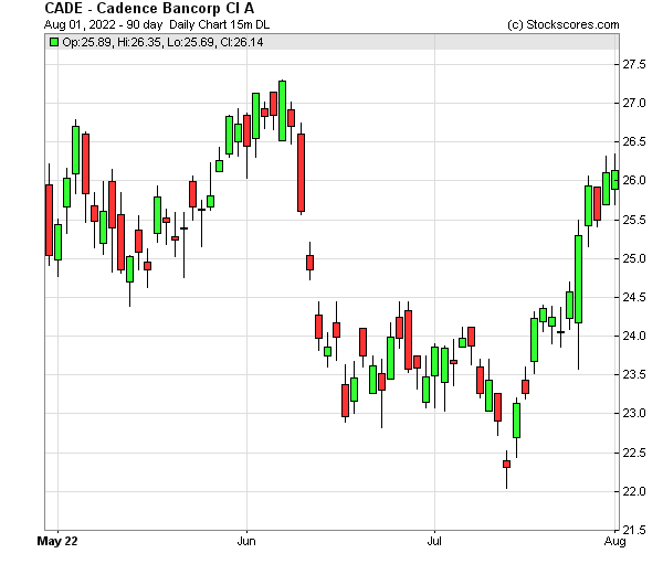 Daily Technical Chart for (NYSE: CADE)