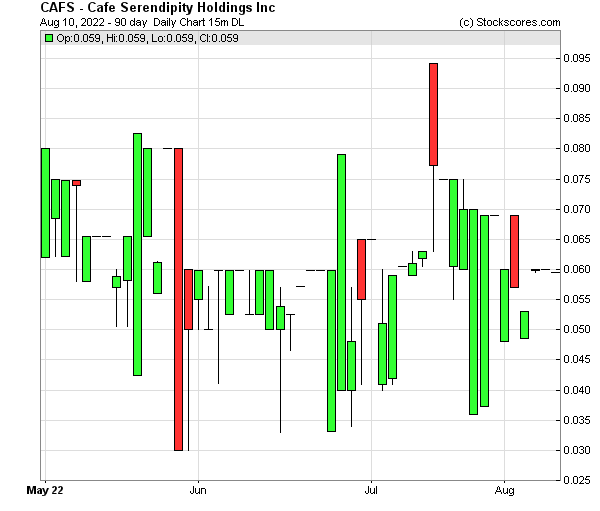 Daily Technical Chart for (OTC: CAFS)