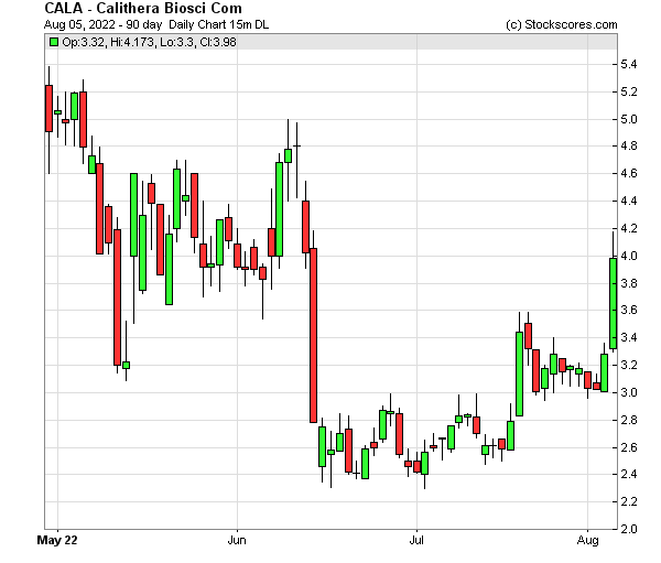 Daily Technical Chart for (NASDAQ: CALA)