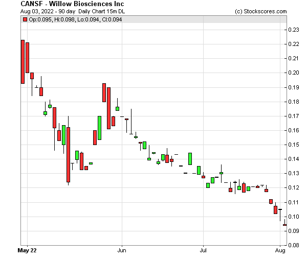Daily Technical Chart for (OTC: CANSF)