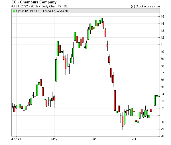 Daily Technical Chart for (NYSE: CC)