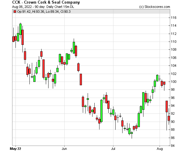 Daily Technical Chart for (NYSE: CCK)
