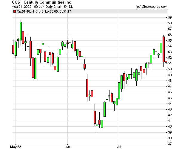 Daily Technical Chart for (NYSE: CCS)