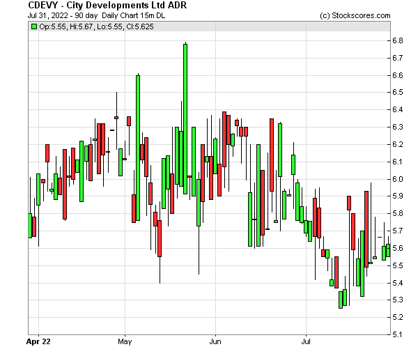 Daily Technical Chart for (OTC: CDEVY)