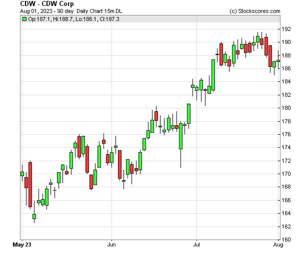 Daily Technical Chart for (NASDAQ: CDW)