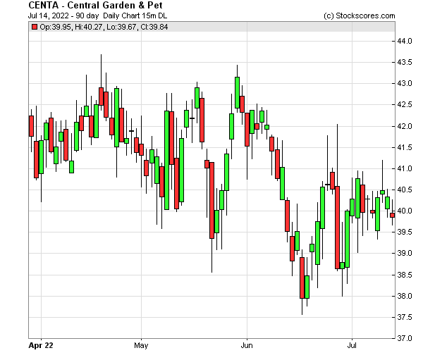 Daily Technical Chart for (NASDAQ: CENTA)
