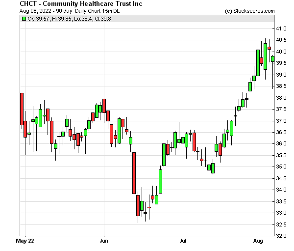 Daily Technical Chart for (NYSE: CHCT)