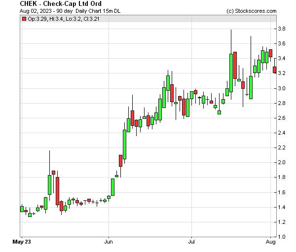 Daily Technical Chart for (NASDAQ: CHEK)