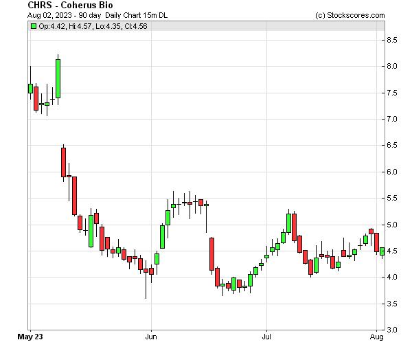 Daily Technical Chart for (NASDAQ: CHRS)