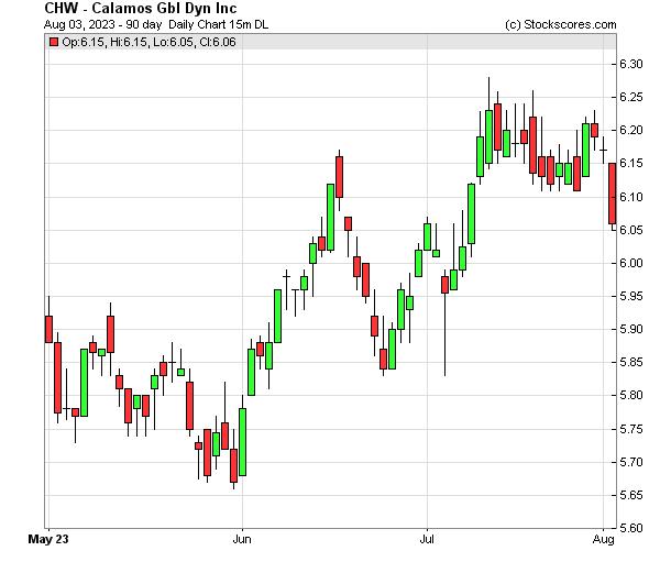 Daily Technical Chart for (NASDAQ: CHW)