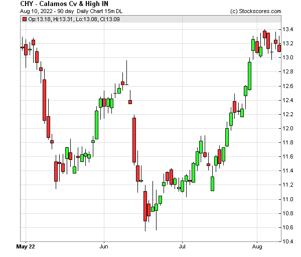 Daily Technical Chart for (NASDAQ: CHY)