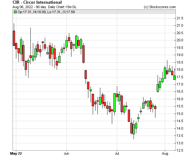 Daily Technical Chart for (NYSE: CIR)