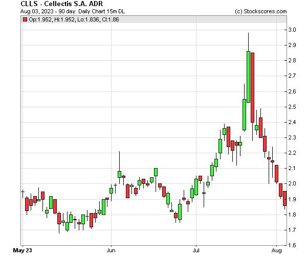 Daily Technical Chart for (NASDAQ: CLLS)