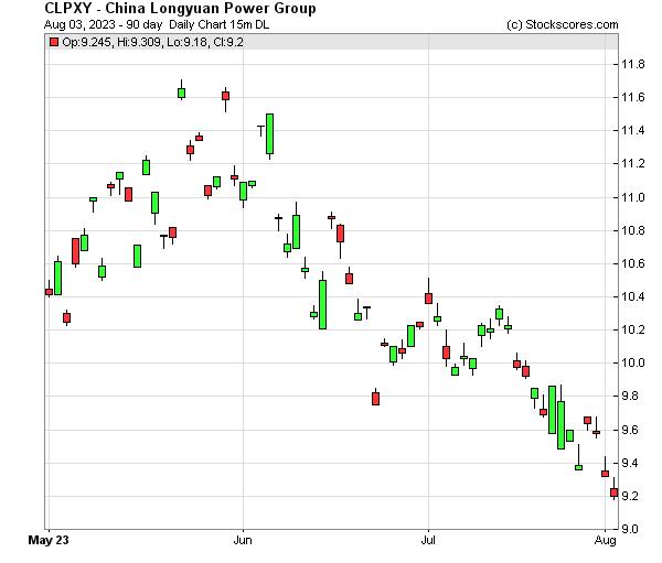 Daily Technical Chart for (OTC: CLPXY)
