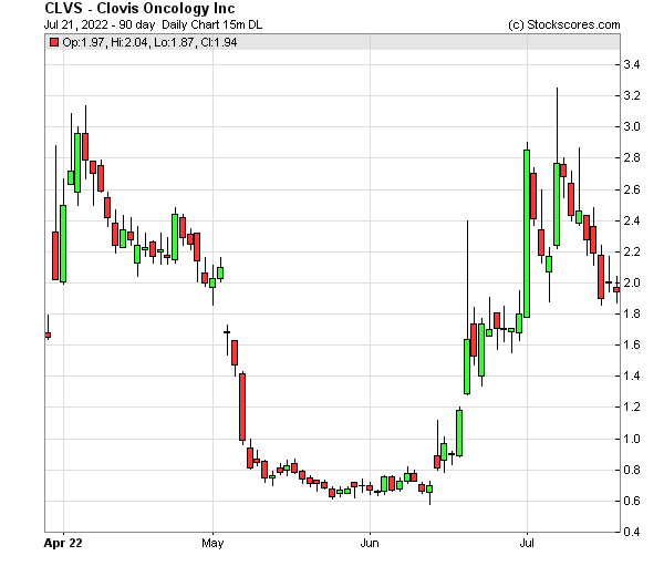 Daily Technical Chart for (NASDAQ: CLVS)