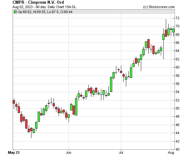 Daily Technical Chart for (NASDAQ: CMPR)