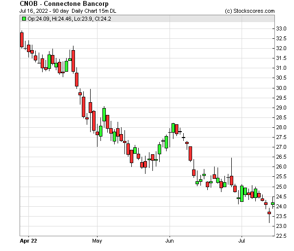 Daily Technical Chart for (NASDAQ: CNOB)