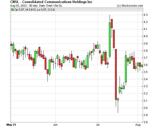 Daily Technical Chart for (NASDAQ: CNSL)