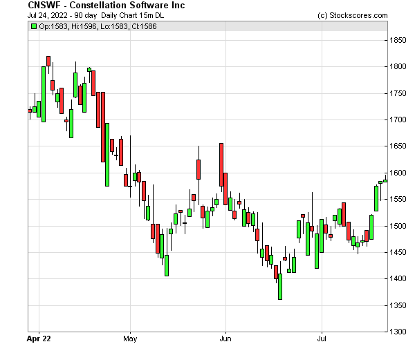 Daily Technical Chart for (OTC: CNSWF)