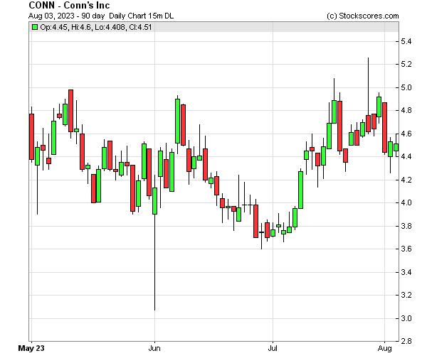 Daily Technical Chart for (NASDAQ: CONN)