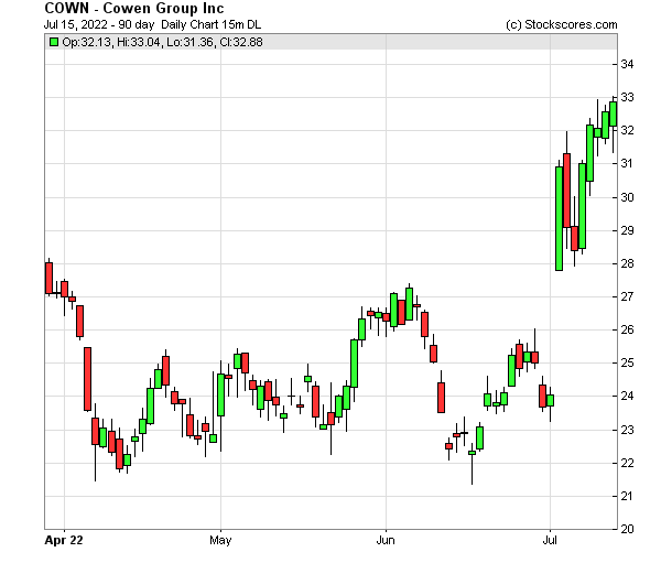 Daily Technical Chart for (NASDAQ: COWN)