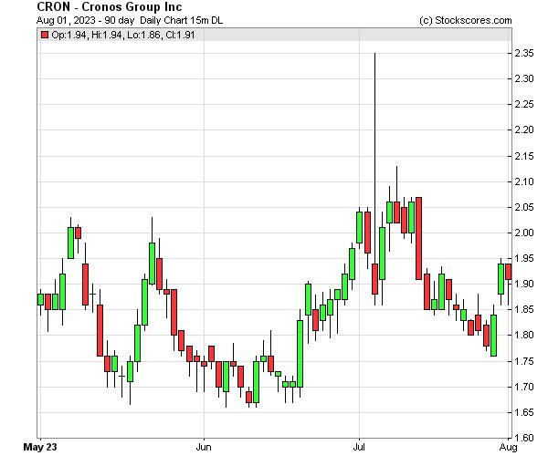 Daily Technical Chart for (NASDAQ: CRON)