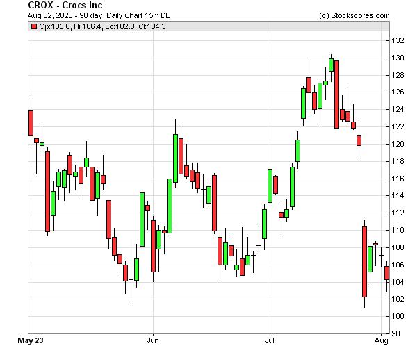 Daily Technical Chart for (NASDAQ: CROX)