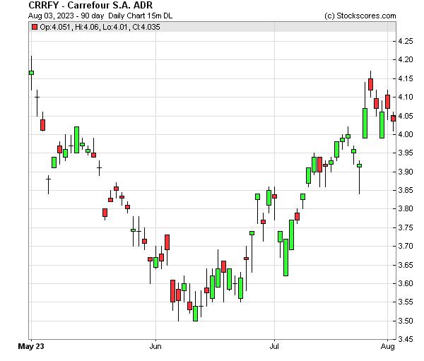 Daily Technical Chart for (OTC: CRRFY)
