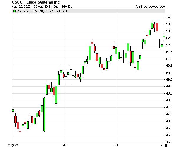 Daily Technical Chart for (NASDAQ: CSCO)