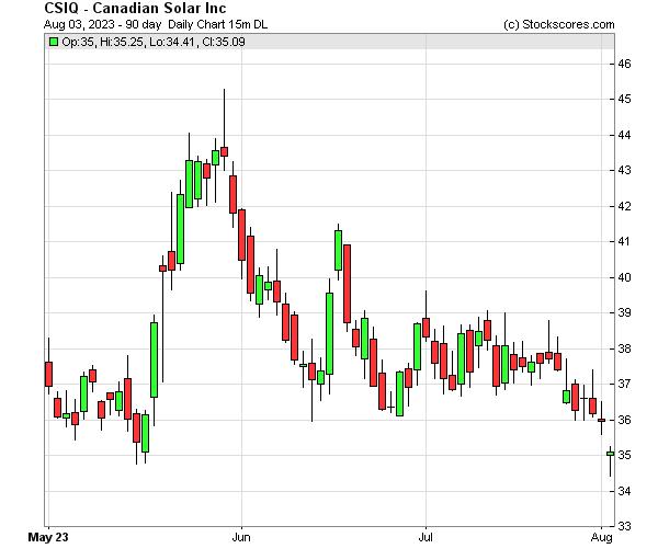 Daily Technical Chart for (NASDAQ: CSIQ)