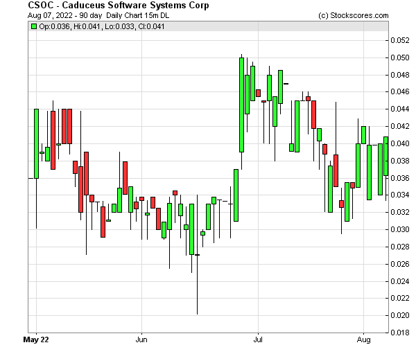 Daily Technical Chart for (OTC: CSOC)