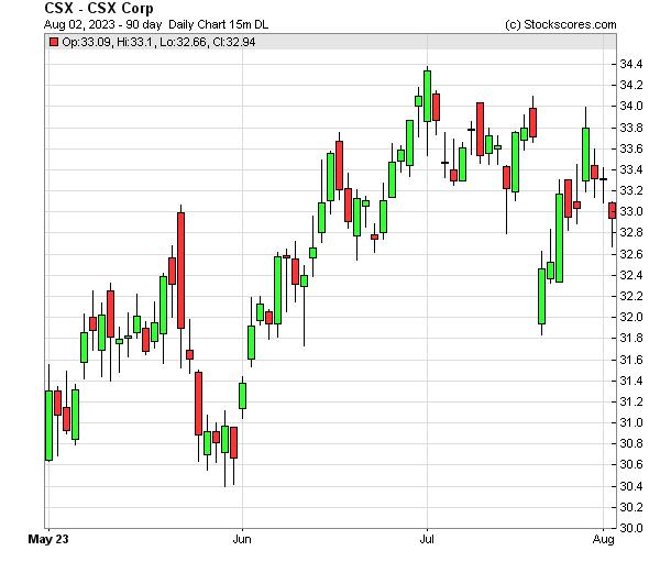 Daily Technical Chart for (NASDAQ: CSX)