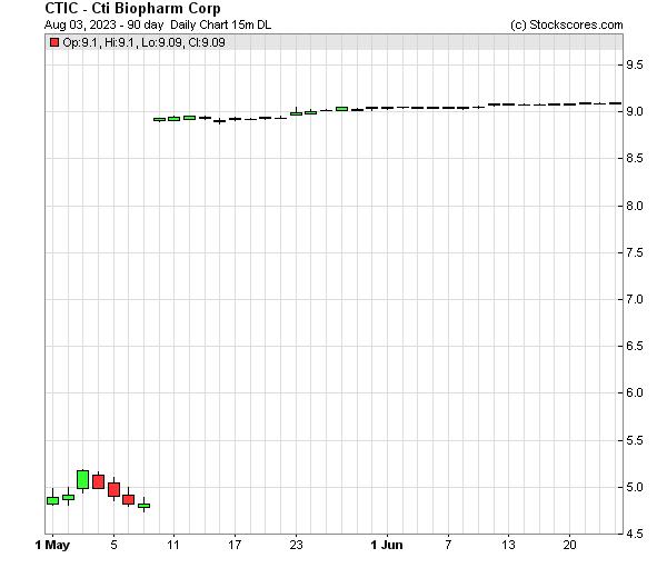 Daily Technical Chart for (NASDAQ: CTIC)