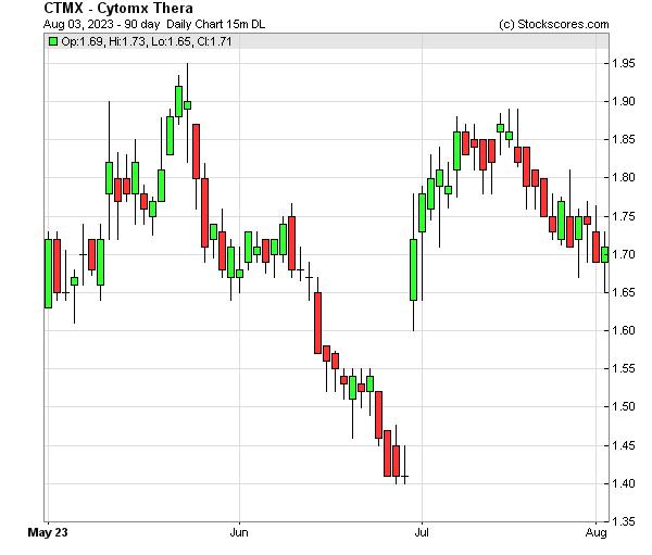 Daily Technical Chart for (NASDAQ: CTMX)