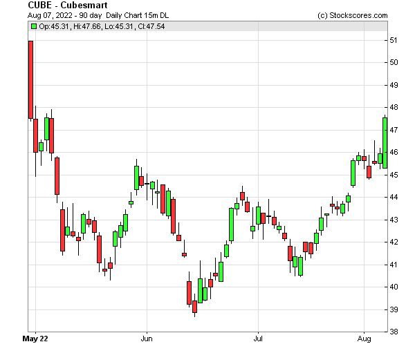 Daily Technical Chart for (NYSE: CUBE)