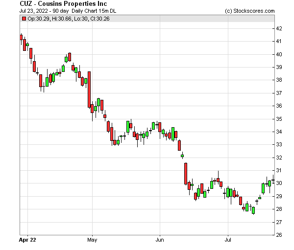 Daily Technical Chart for (NYSE: CUZ)