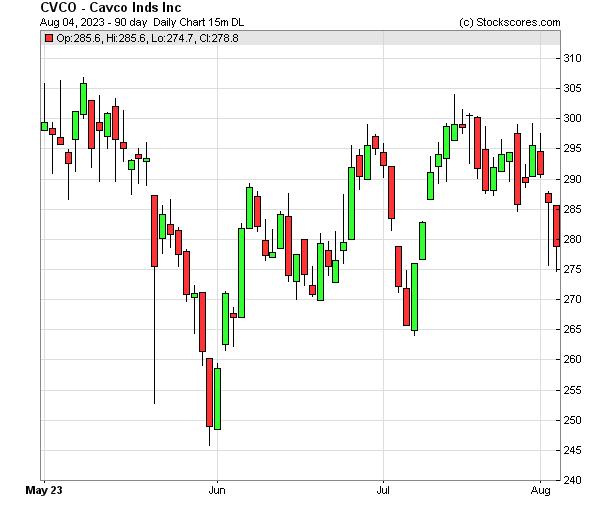 Daily Technical Chart for (NASDAQ: CVCO)