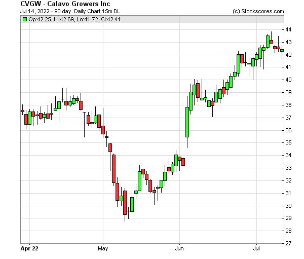 Daily Technical Chart for (NASDAQ: CVGW)
