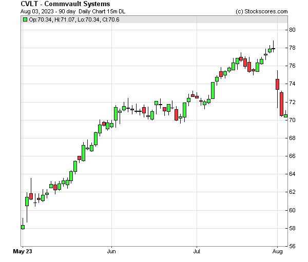 Daily Technical Chart for (NASDAQ: CVLT)