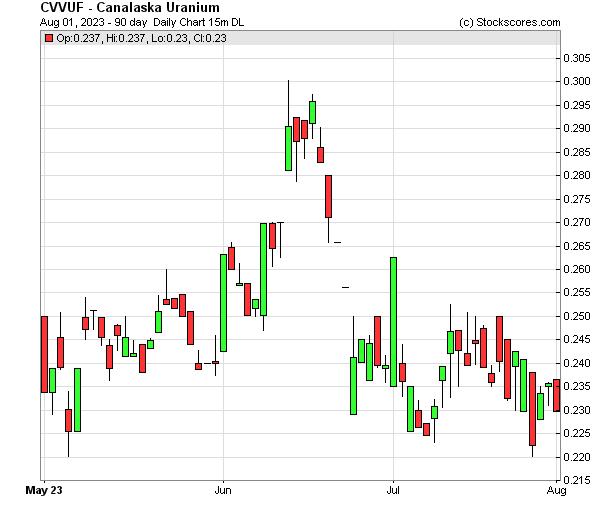 Daily Technical Chart for (OTC: CVVUF)