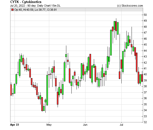 Daily Technical Chart for (NASDAQ: CYTK)