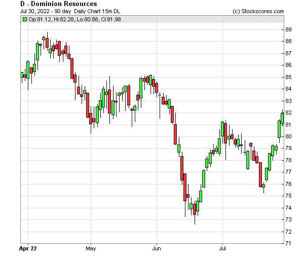 Daily Technical Chart for (NYSE: D)