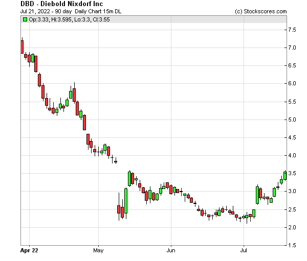 Daily Technical Chart for (NYSE: DBD)