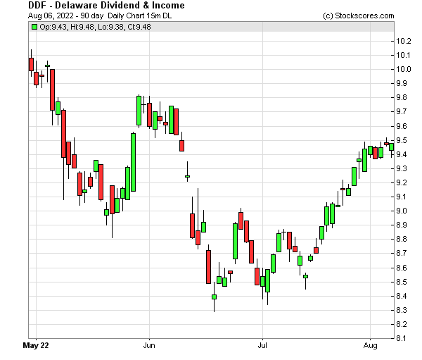 Daily Technical Chart for (NYSE: DDF)