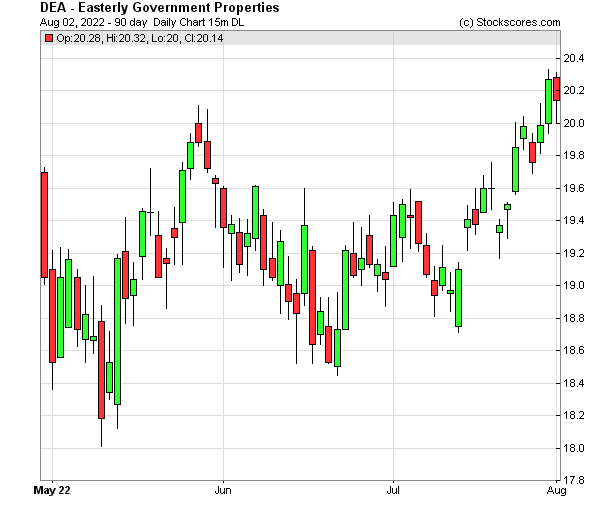 Daily Technical Chart for (NYSE: DEA)