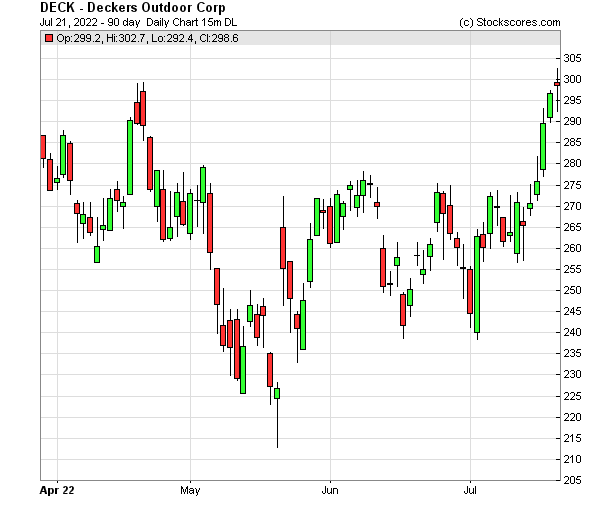 Deckers stock options