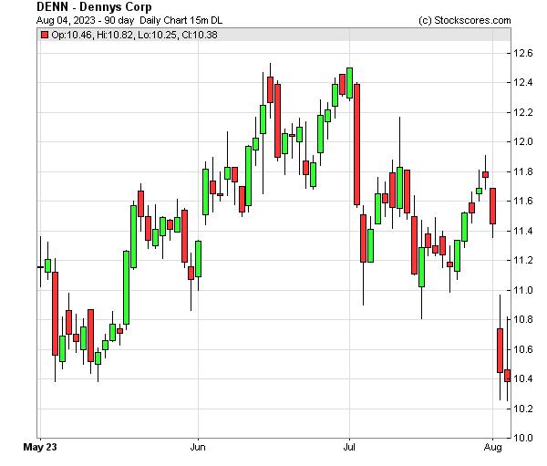 Daily Technical Chart for (NASDAQ: DENN)